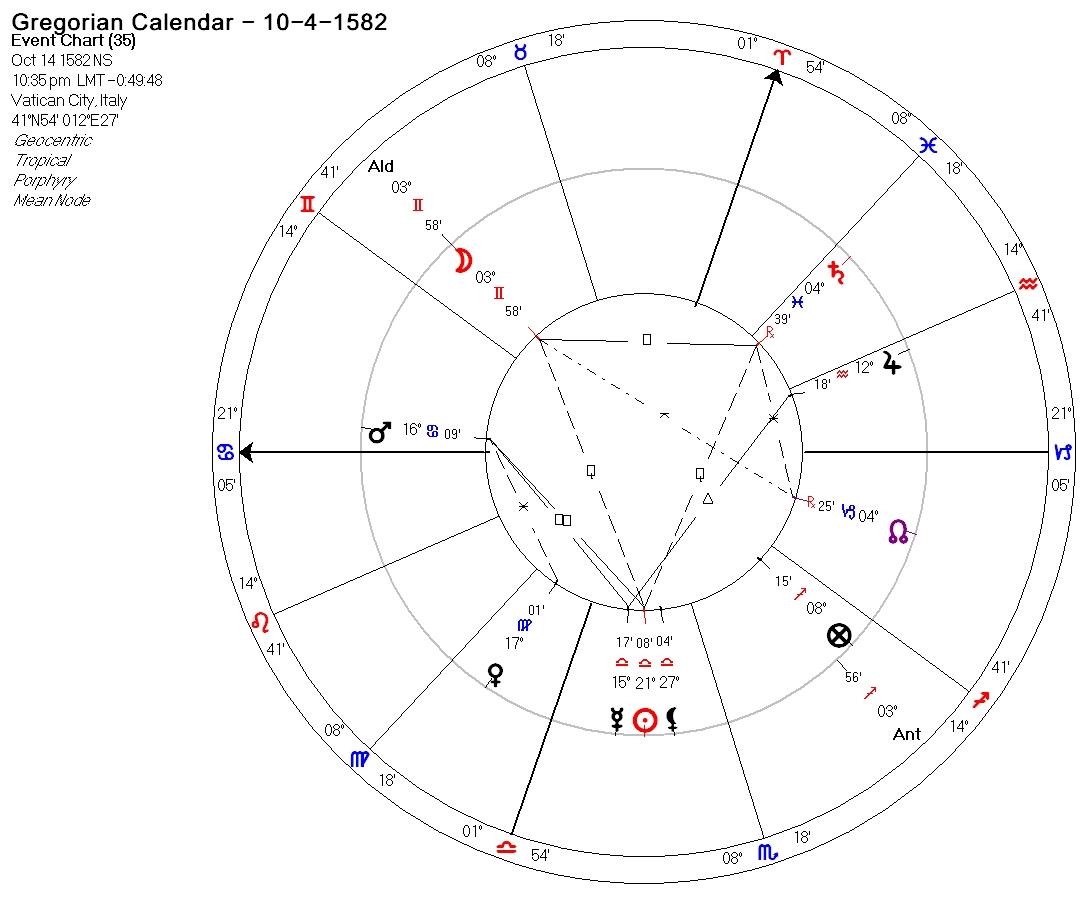 Gregorian-calendar-MO=ALDEBARAN