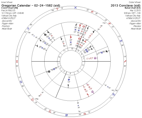 GregorianCalendarBull-2013Conclave-1